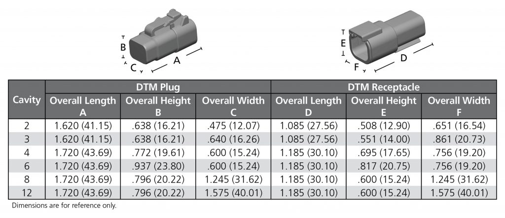 Deutsch DTM Series
